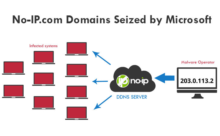 No-IP domains seized by microsoft